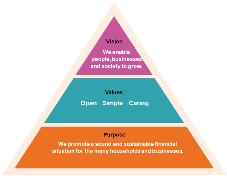 Swedbank's vision, values and our purpose.